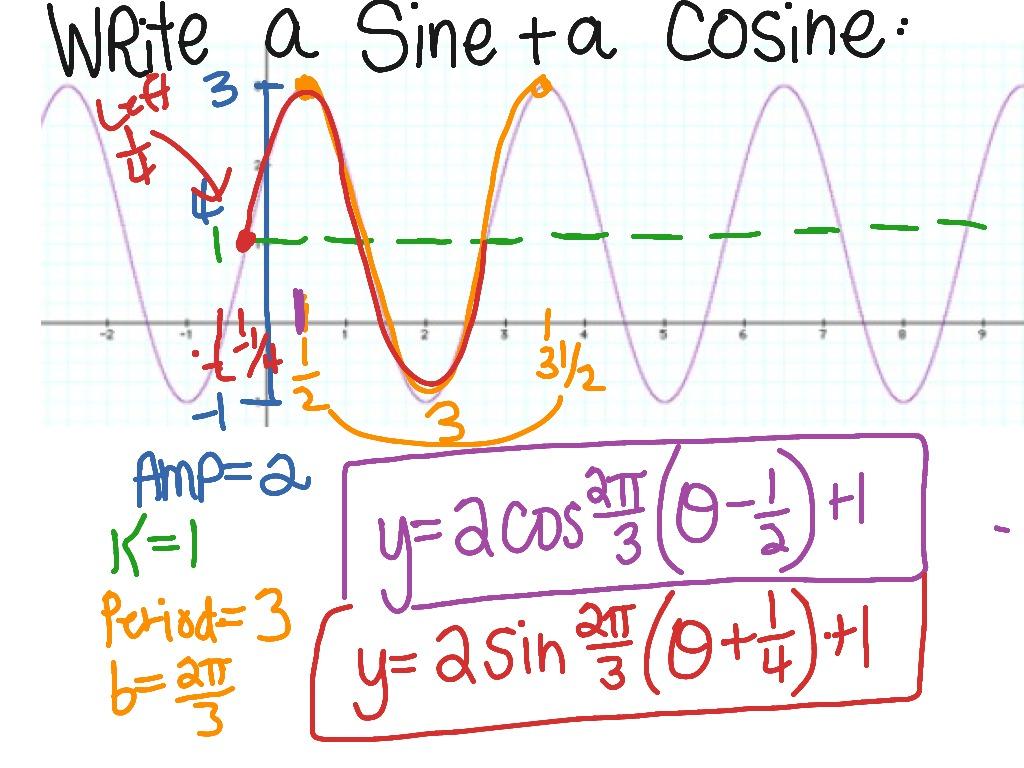 Write Sine Amp Cosine From A Graph 2
