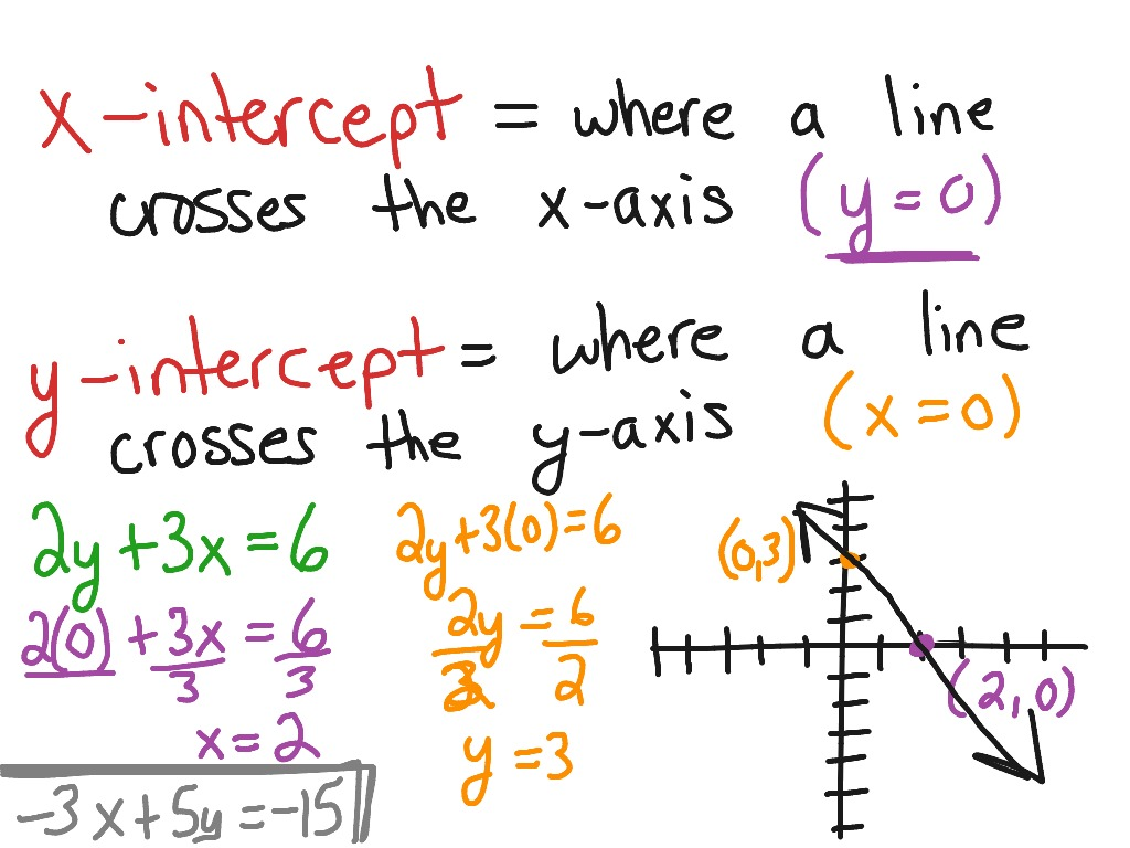 4 3 Graph Linear Equations Using Points And Intercepts