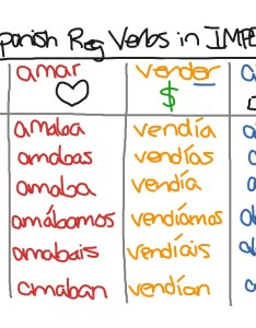 Spanish regular verbs imperfect language conjugation showme also rh