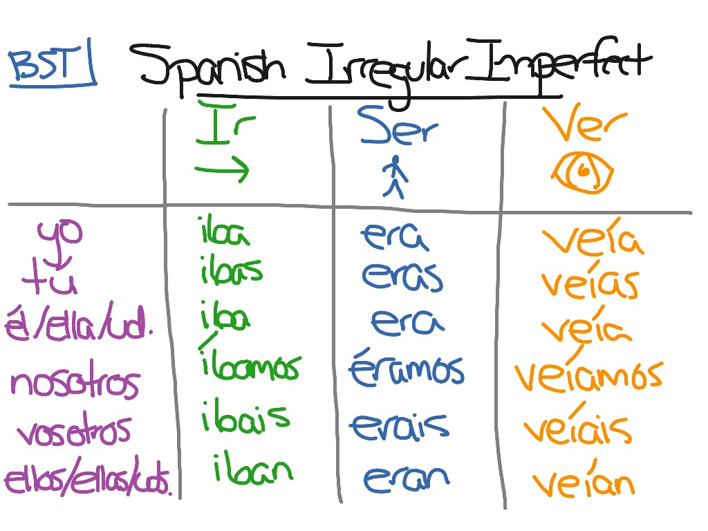 Spanish Imperfect Irregular Verbs