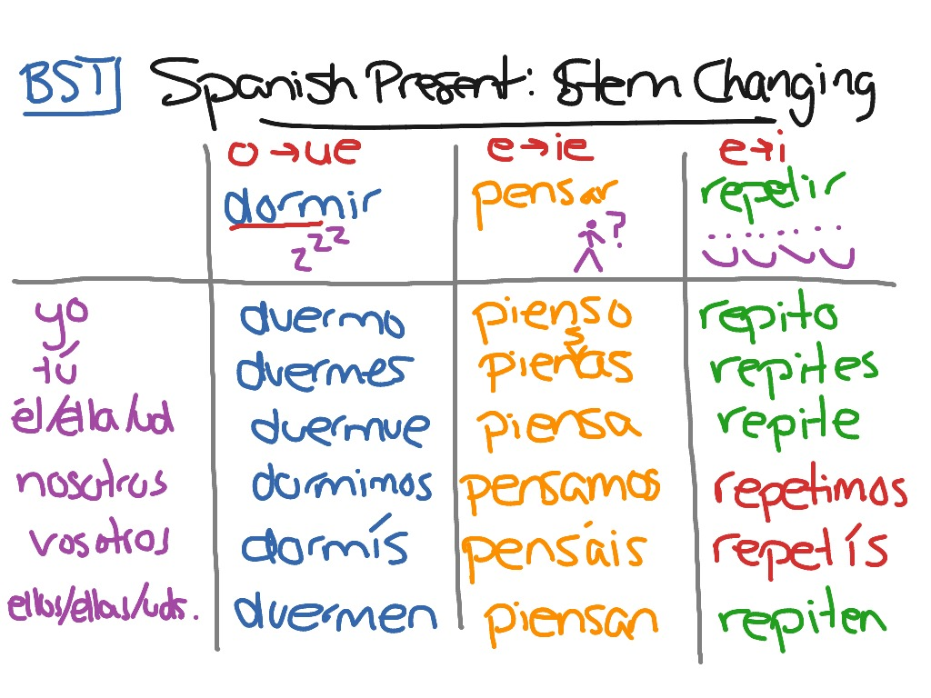 Spanish Present Tense Stem Changes