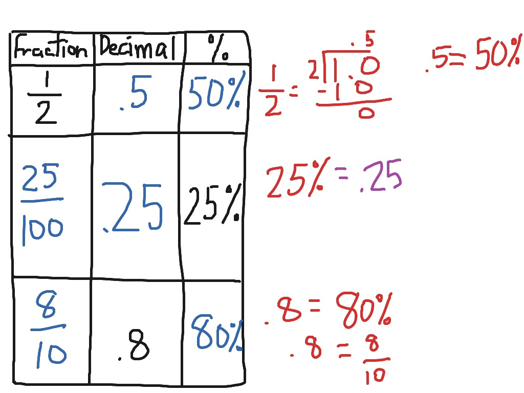 Mixed Fraction To Decimal