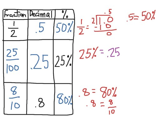 small resolution of Fraction
