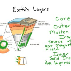 Blank Diagram Of Earth S Layers 1984 Chevy Truck Headlight Switch Wiring Showme Earths