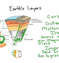 earth s layers [ 1024 x 768 Pixel ]
