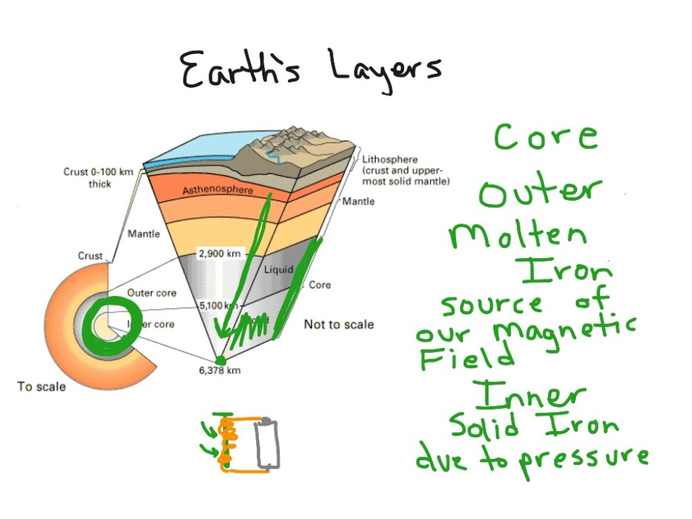 medium resolution of earth s layers
