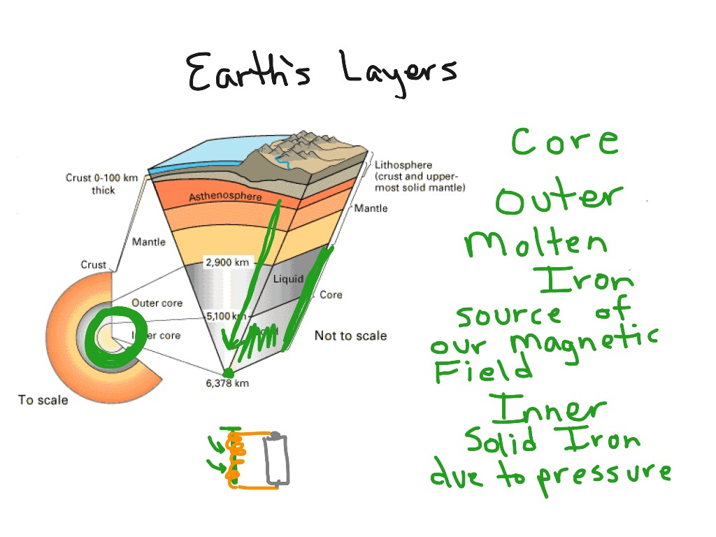 hight resolution of earth s layers