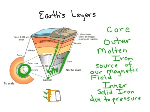 small resolution of earth s layers
