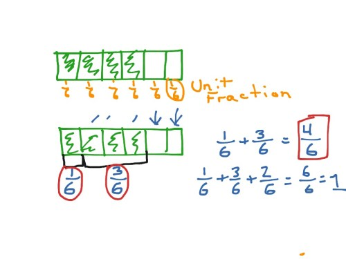 small resolution of decomposing fractions using a tape diagram math elementary math adding tape diagram