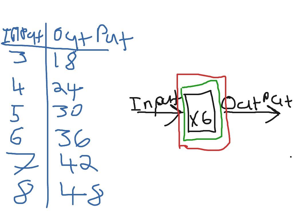 5n Input Output Machines