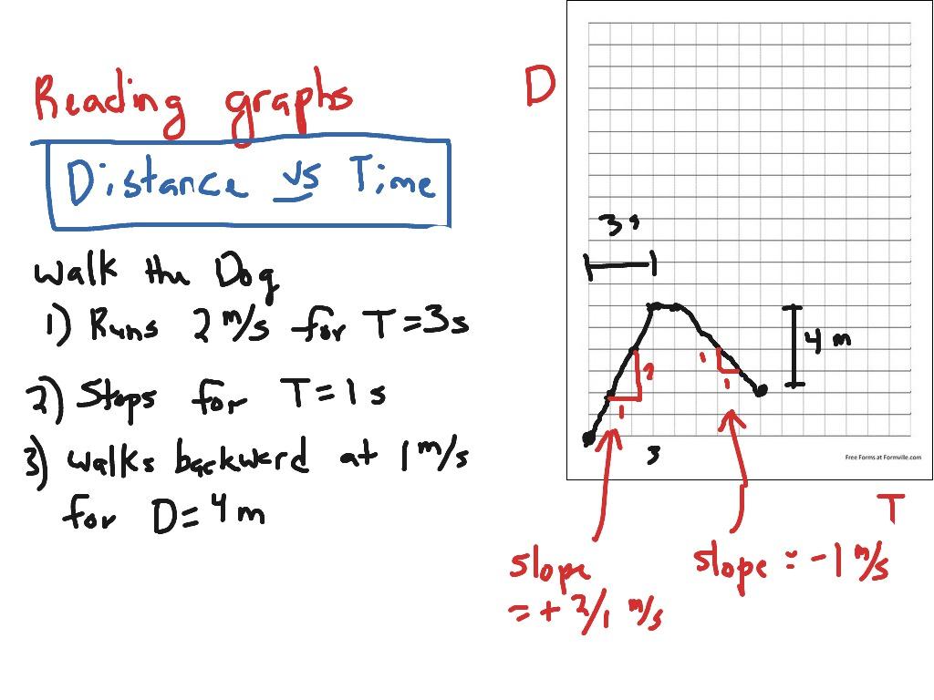 Distance Vs Time Graph