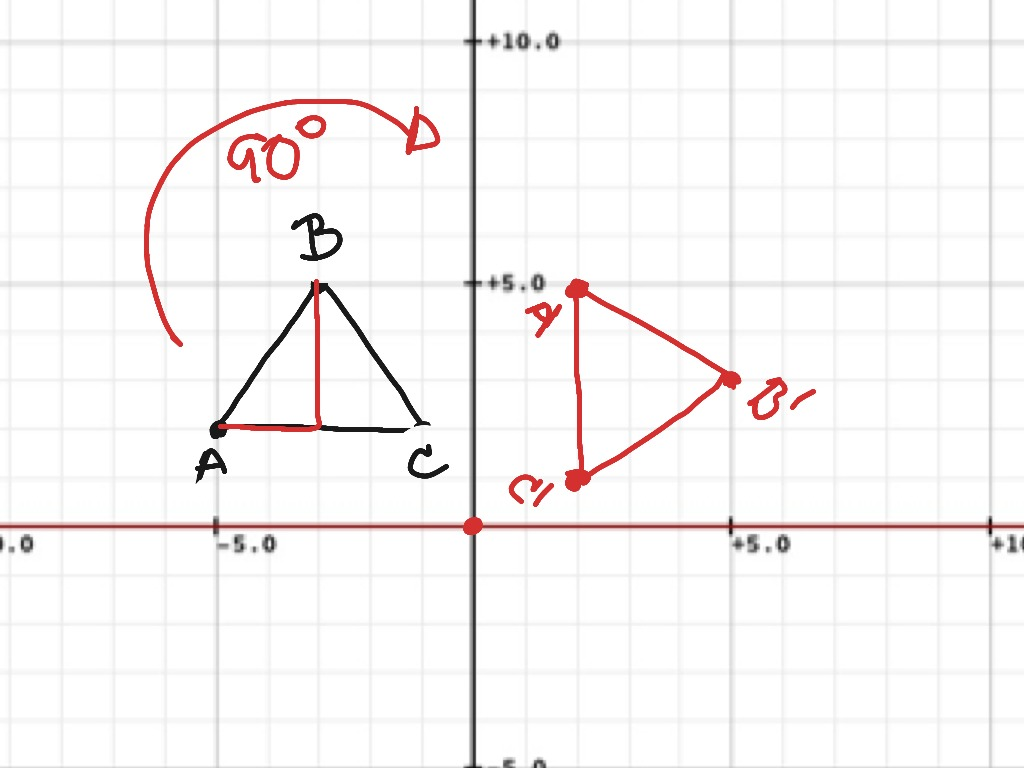 Geo Rotating 90 Degrees About The Origin