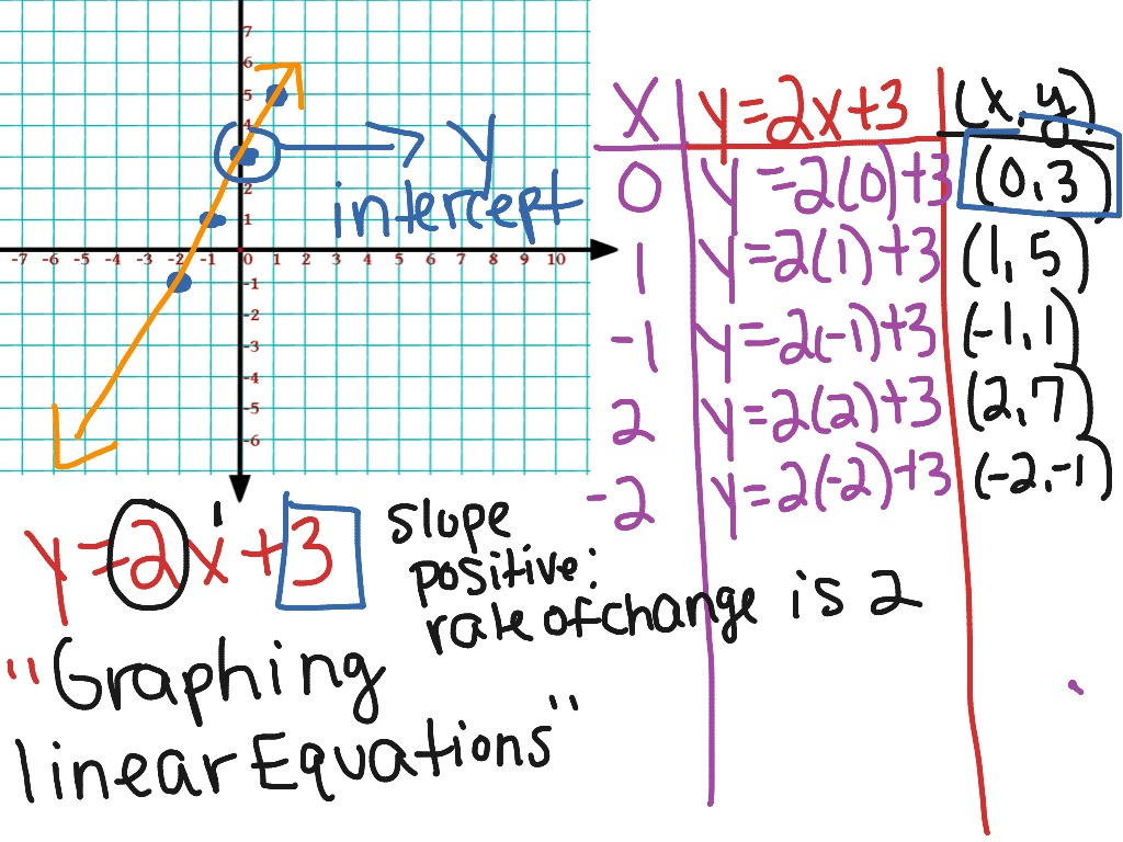 Graphing Linear Equations Using A T Chart