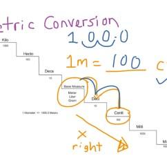 Metric Conversion Diagram Human Silhouette Showme Ladder