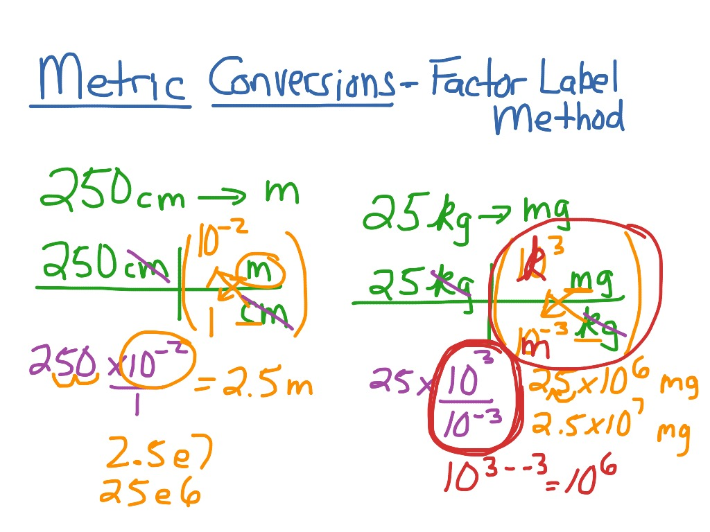 34 The Factor Label Method