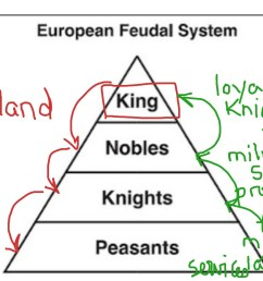 feudal system [ 1024 x 768 Pixel ]