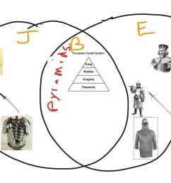 diagram japanese feudal system [ 1024 x 768 Pixel ]