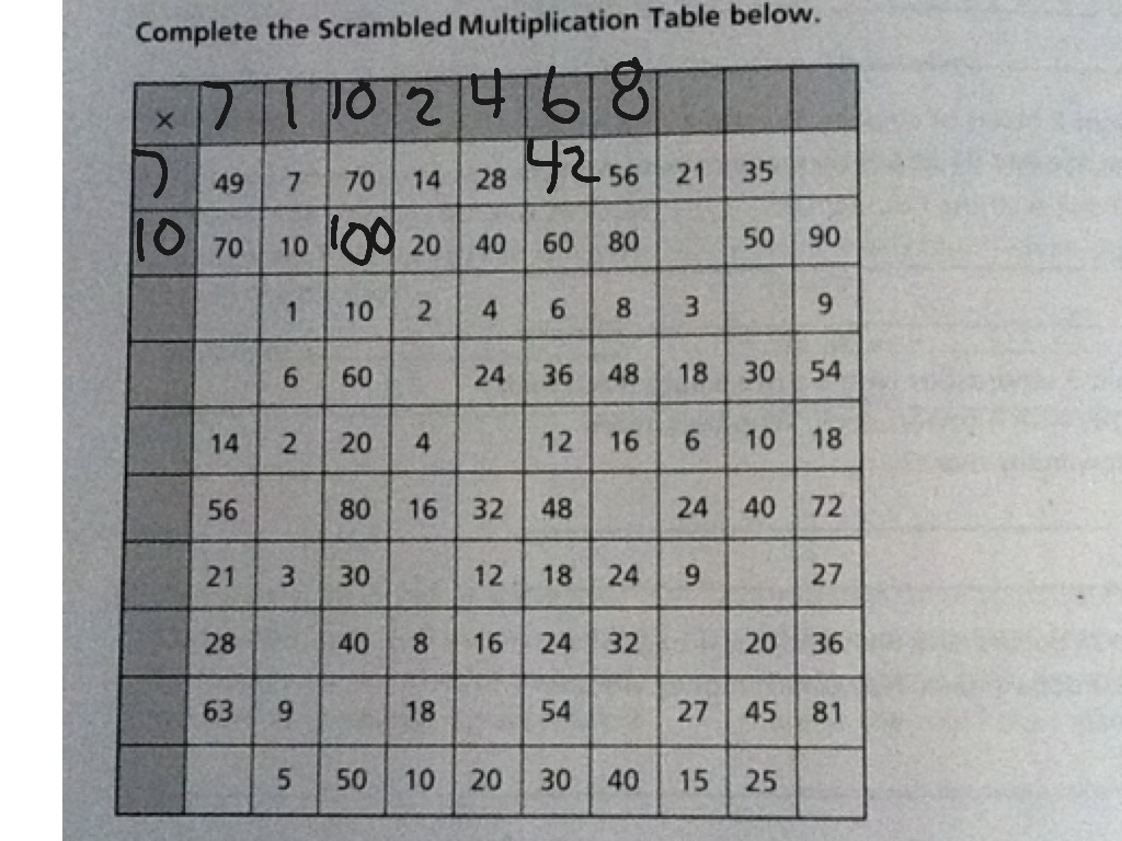 Scrambled Multiplication Table