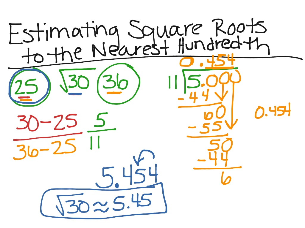 Estimating Square Roots To The Nearest Hundredth