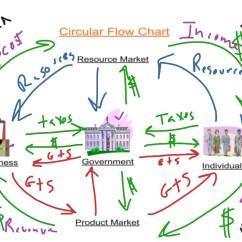 The Circular Flow Diagram Is A Yamaha Raptor 50 Carburetor Showme
