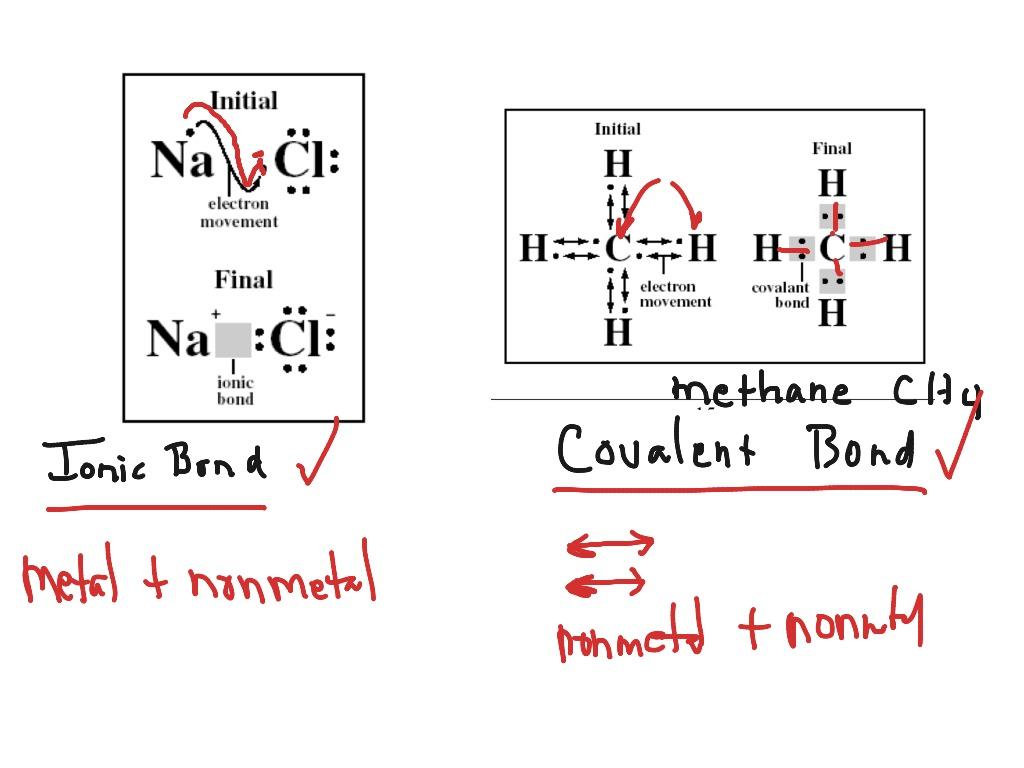 ionic bonding lewis dot diagram stereo headphone wiring showme bonds covalent
