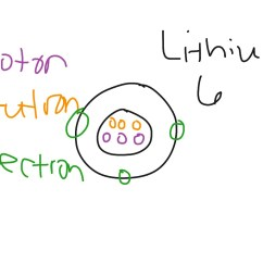 Bohr Diagram For Lithium Wiring A Three Way Switch Atom Science Chemistry Atoms Showme