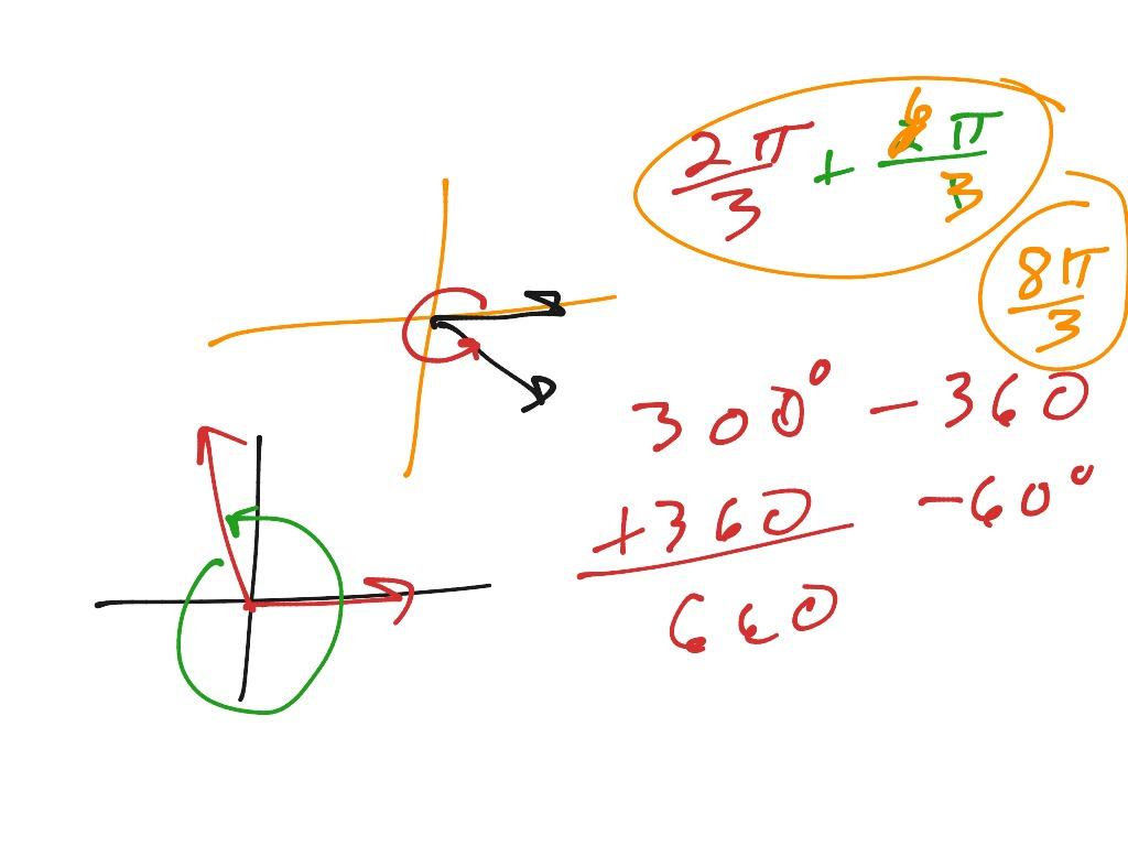 Coterminal Angles