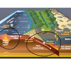 diagram of the sea floor spreading [ 1024 x 768 Pixel ]
