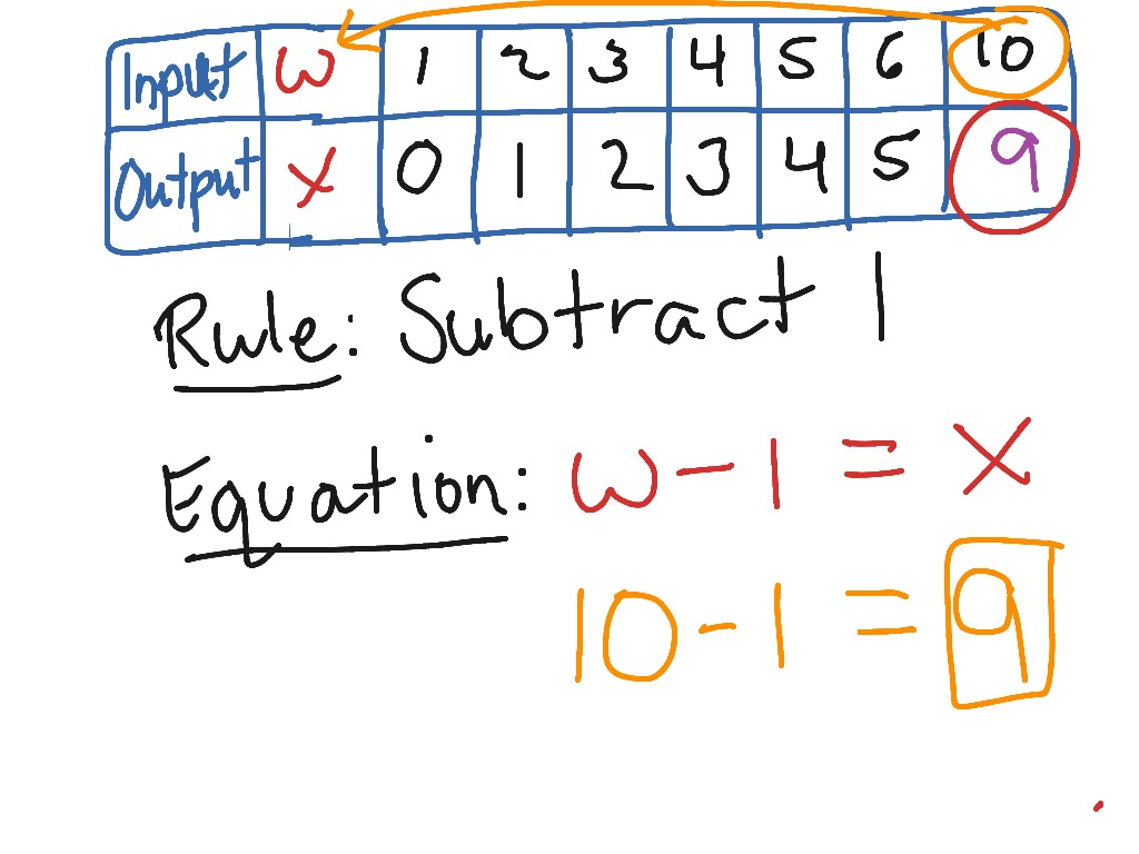 Math Input Output Tables