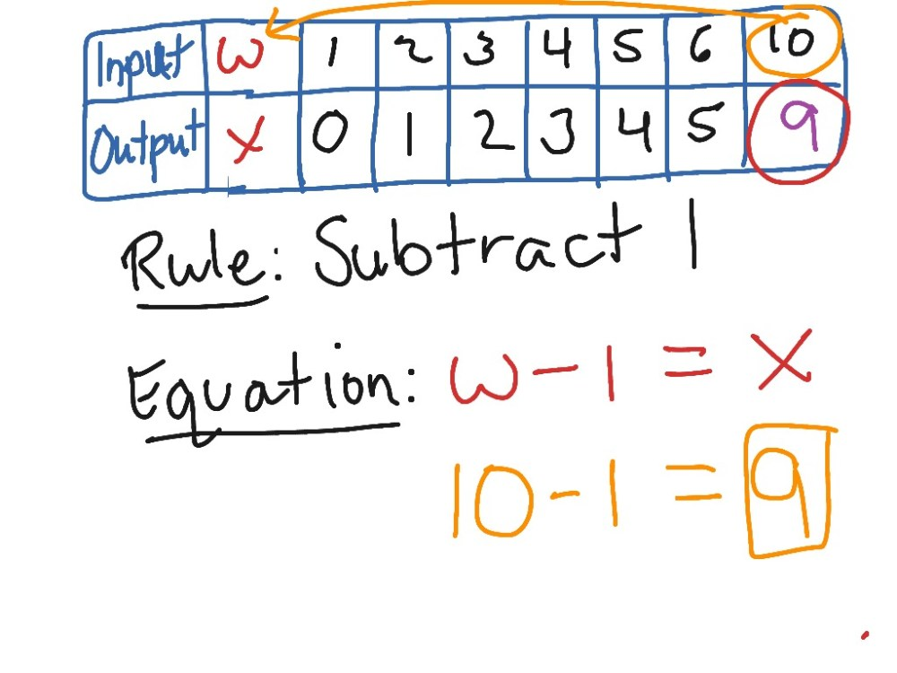 medium resolution of Input/Output Tables - Find a Rule   Math