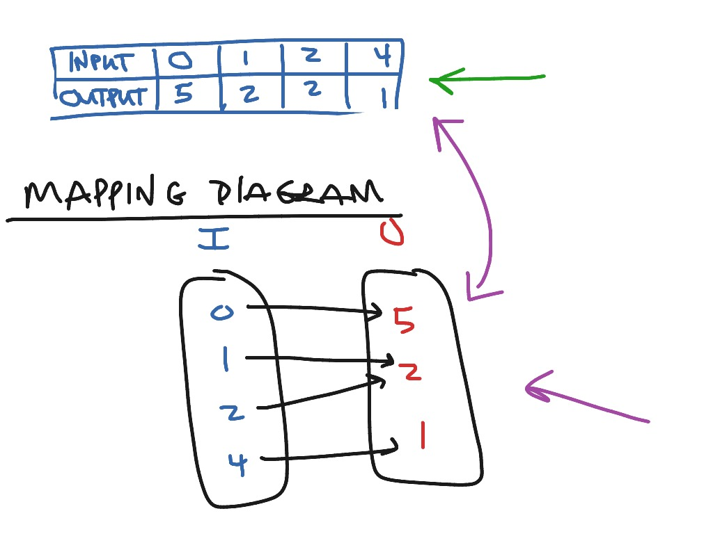 35 Mapping Diagram Math