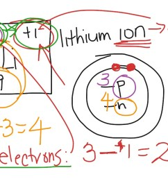 newton sc 10 how to draw a bohr model atom and ion science chemistry showme [ 1024 x 768 Pixel ]