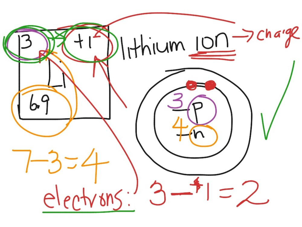 medium resolution of newton sc 10 how to draw a bohr model atom and ion science chemistry showme