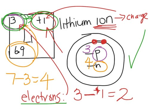 small resolution of newton sc 10 how to draw a bohr model atom and ion science chemistry showme
