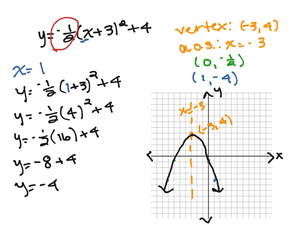 Write Equation Of Parabola In Vertex Form Calculator