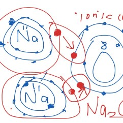 Sodium Oxide Ionic Bonding Diagram 2000 Vw Beetle Fuse Box Compound For Science Chemistry