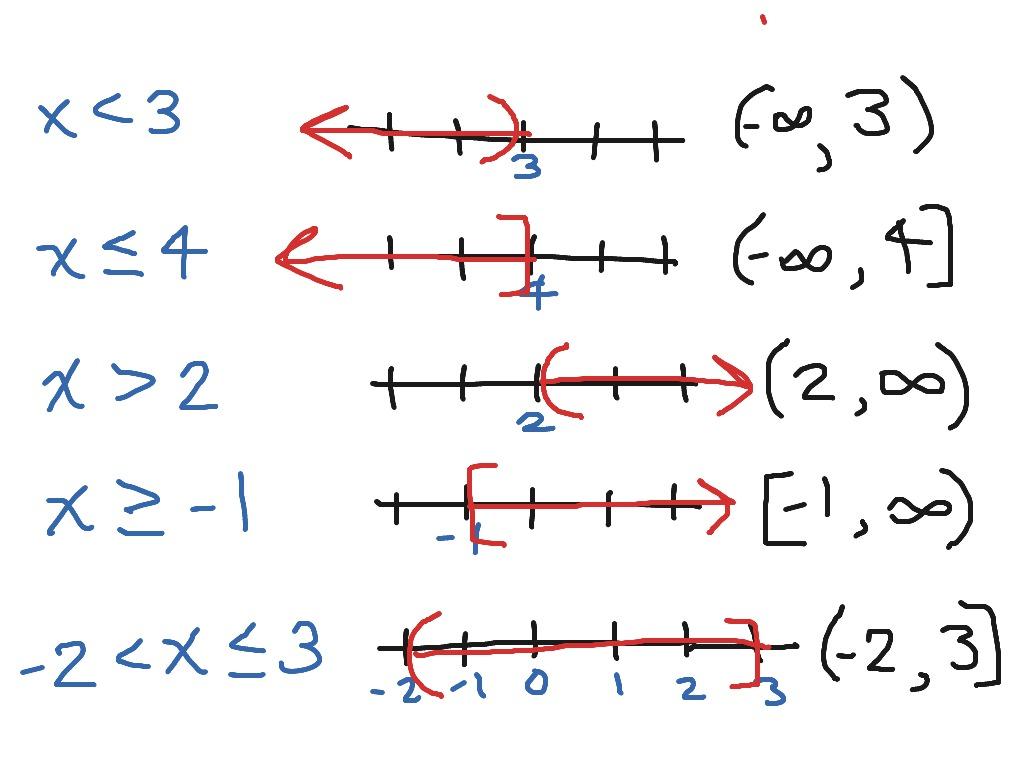 Interval Notation