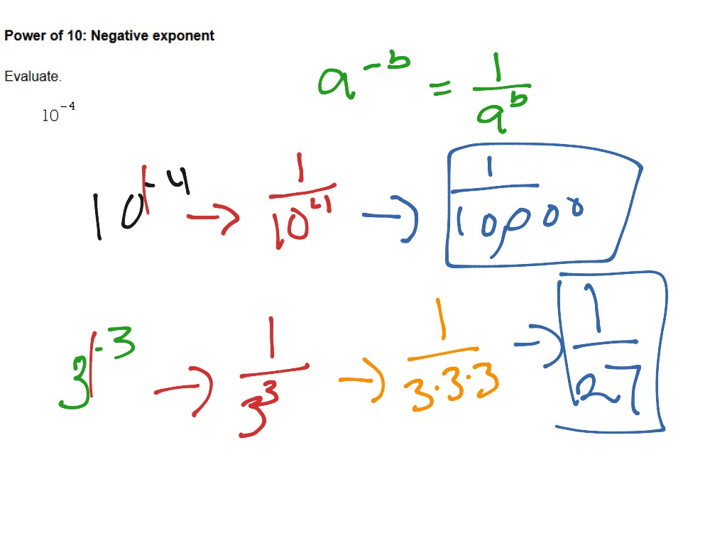 Power Of 10 Negative Exponent