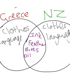 venn diagram for ancient greece and nz science history ancient greece showme [ 1024 x 768 Pixel ]