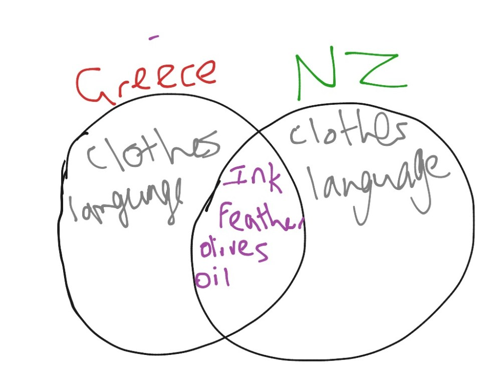 medium resolution of venn diagram for ancient greece and nz science history ancient greece showme