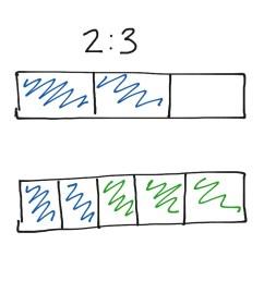 tape diagram intro math middle school math ratios showme [ 1024 x 768 Pixel ]