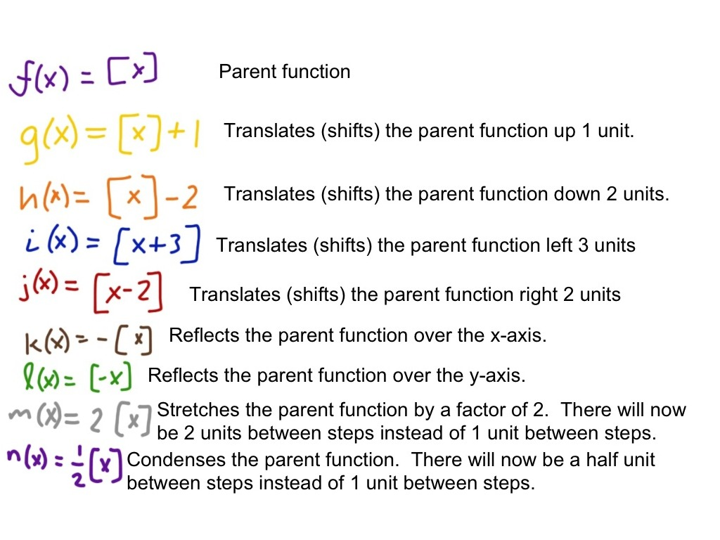 Transformations Of The Greatest Integer Function Step