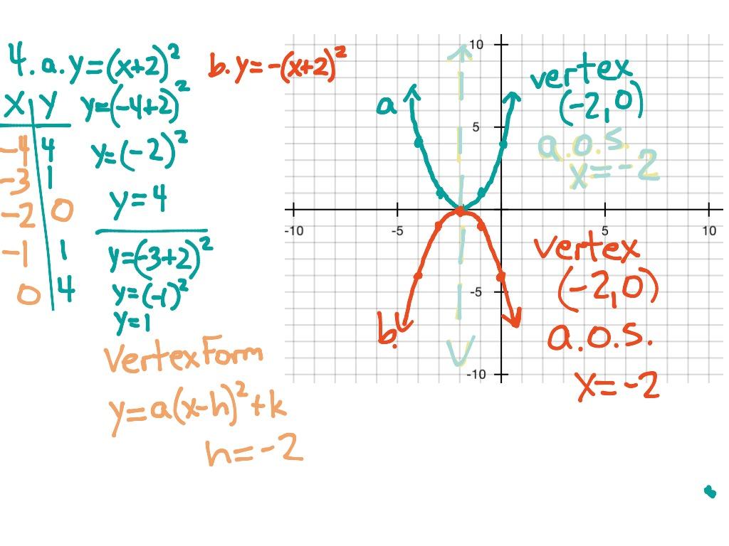 4 Graphing Quadratic Equations Ws P66 5