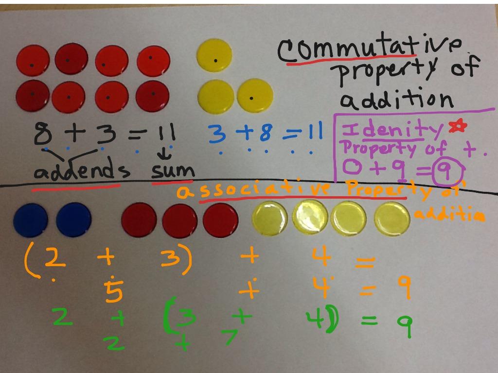 Commutative Associative And Identity Properties Of