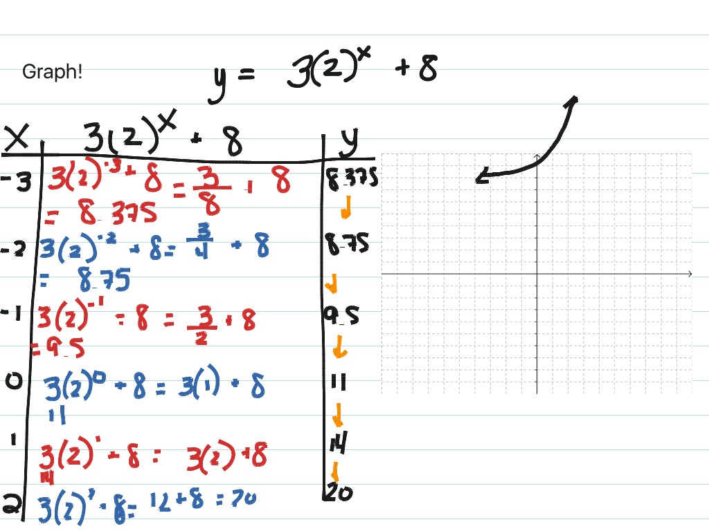 Graphing Exponential Functions