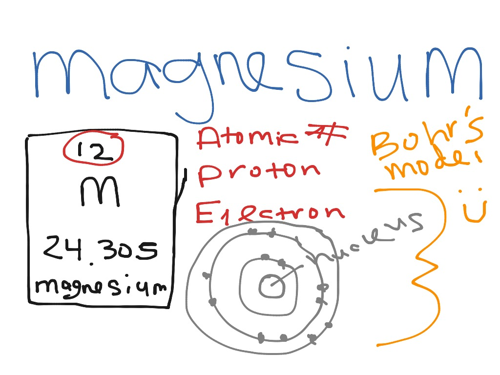 bohr rutherford diagram for beryllium sbc electronic distributor wiring model of elements imagenesmy