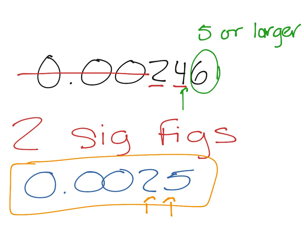 Rounding Sig Figs