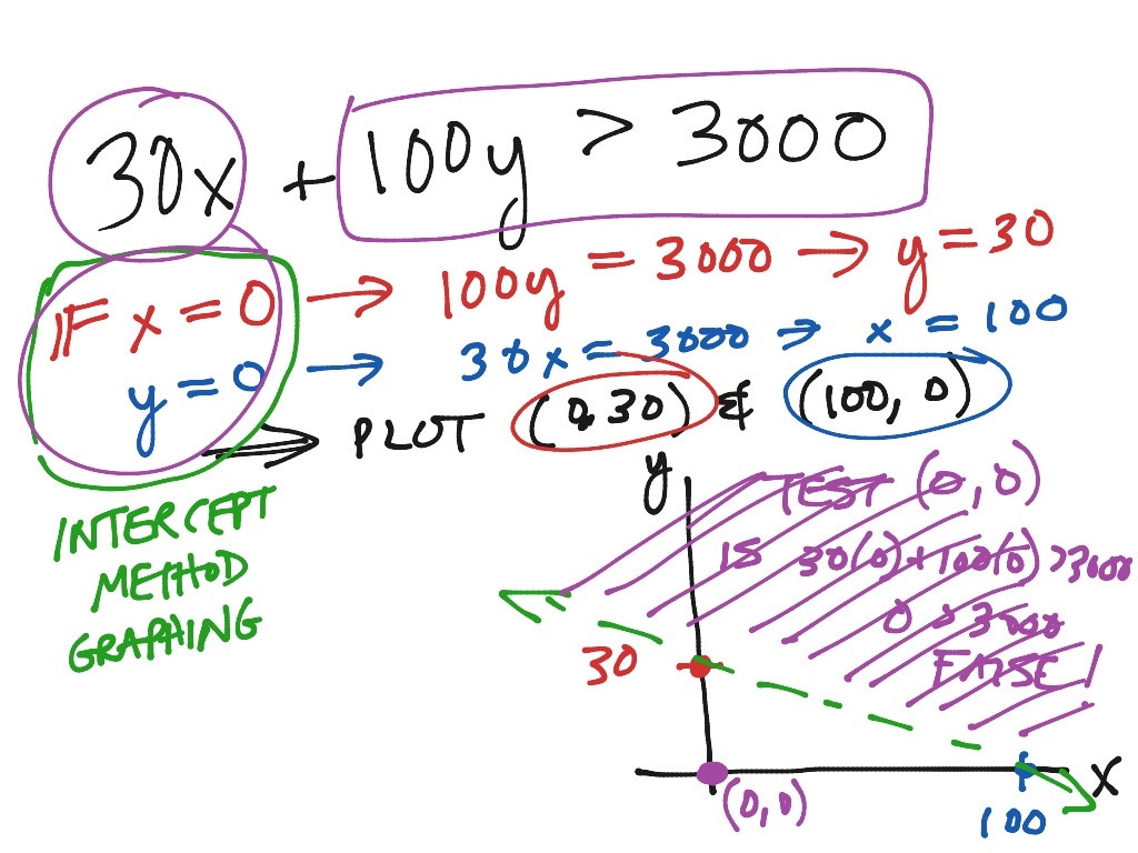 Word Problem Inequality Graph