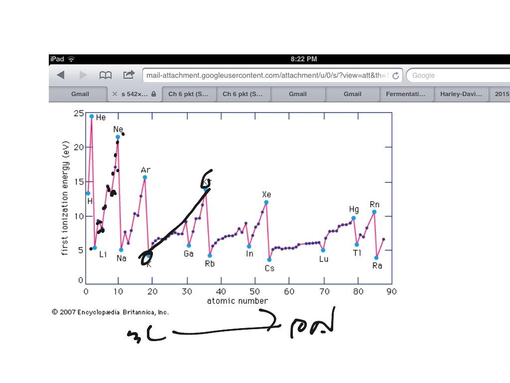Ionization Energy Graph