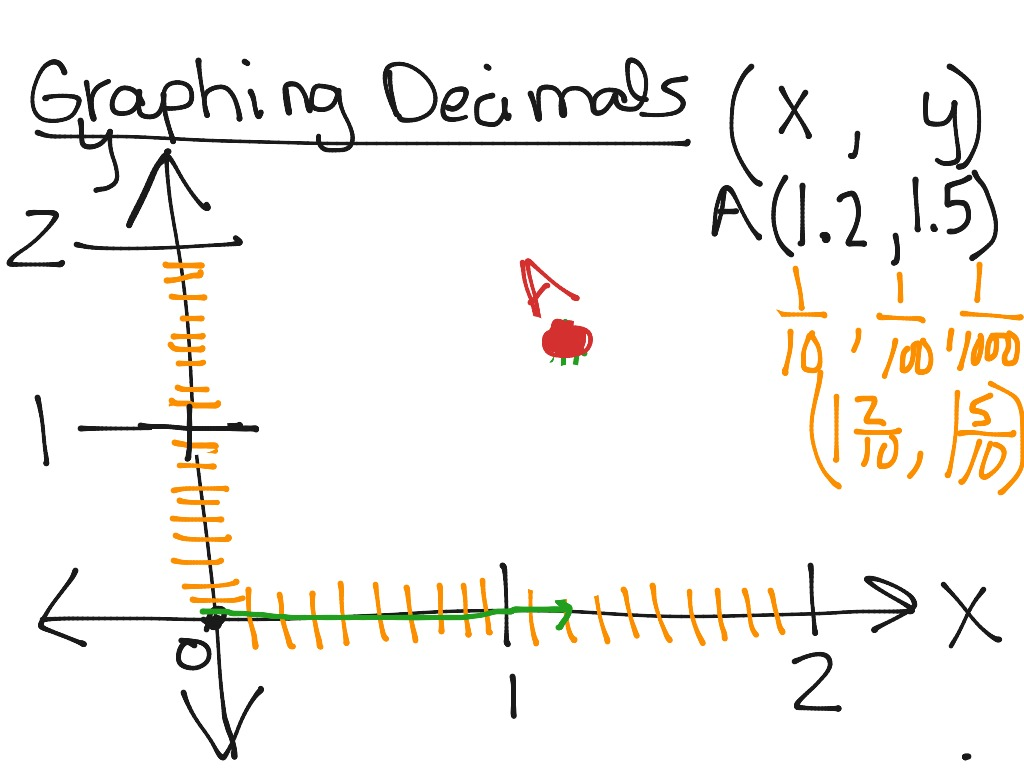 Graphing Decimals On The Coordinate Plane